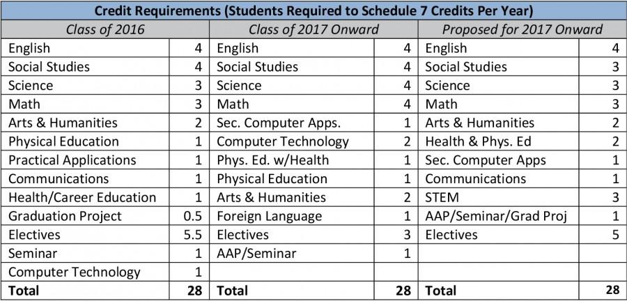 New Graduation Requirements