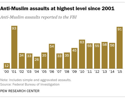 Anti-Muslim assaults reported to the FBI have gradually risen over the past 15 years, according to a 2016 Pew Research Center study.