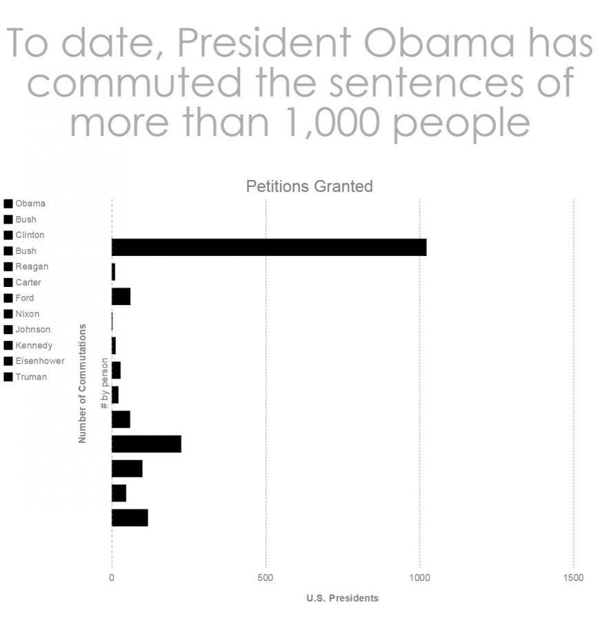 To date, President Obama has commuted sentences of more than 1,000 people.