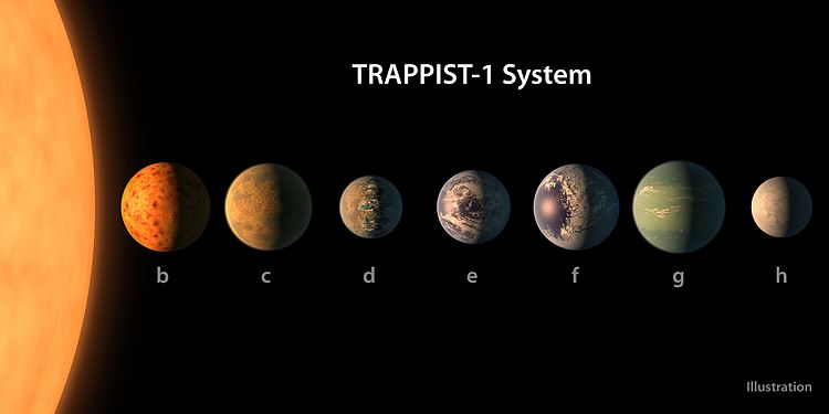 TRAPPIST-1 Solar System diagram
