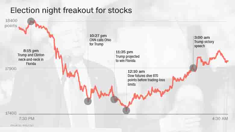 Stocking The Markets Fhs Press