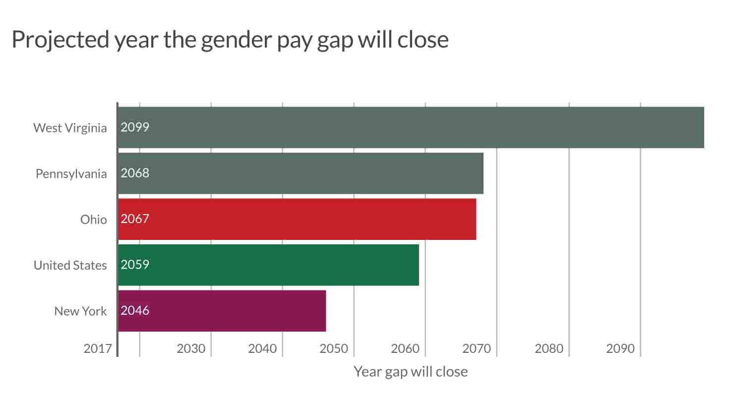 The gender wage gap won't close until 2068 in Pennsylvania