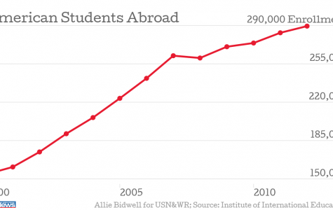 Does studying abroad benefit you?