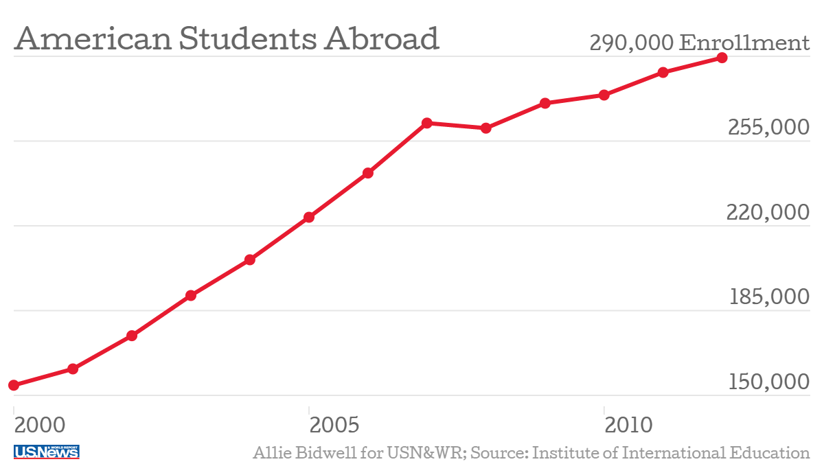 According to wordpress.com the amount of students studying abroad has risen to 290,000 since 2010.