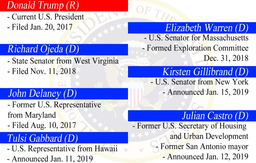 The above infographic lists some of the major candidates for the 2020 election, as of Jan. 20. Beneath each name is the day he or she took an important step in their campaign and their importance.
