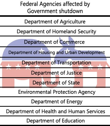 What's happening with this government shutdown