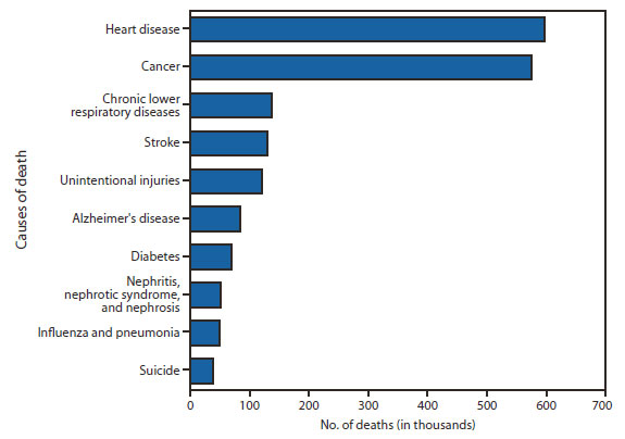 The number one death is heart disease along with cancer as the second.