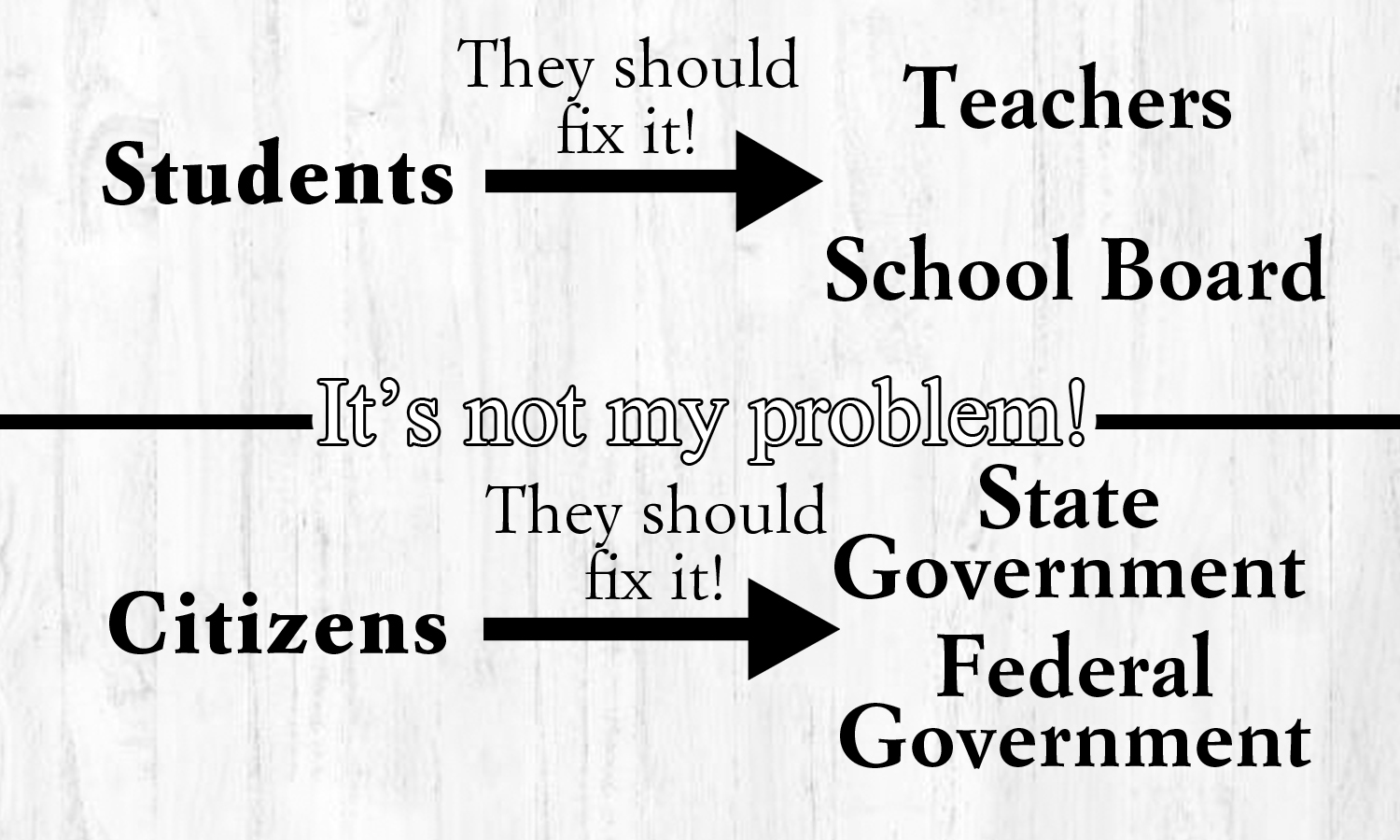 "Connections can be drawn between where students put their blame in a school environment and where citizens put their blame. In both cases, even if the higher ""powers"" weren't responsible for the problem, the lower ""powers"" expect them to fix it because the problem will always be the responsibility."