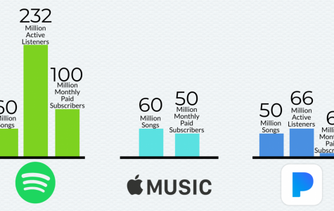 Evolutions in music brings different, competitive music streaming services