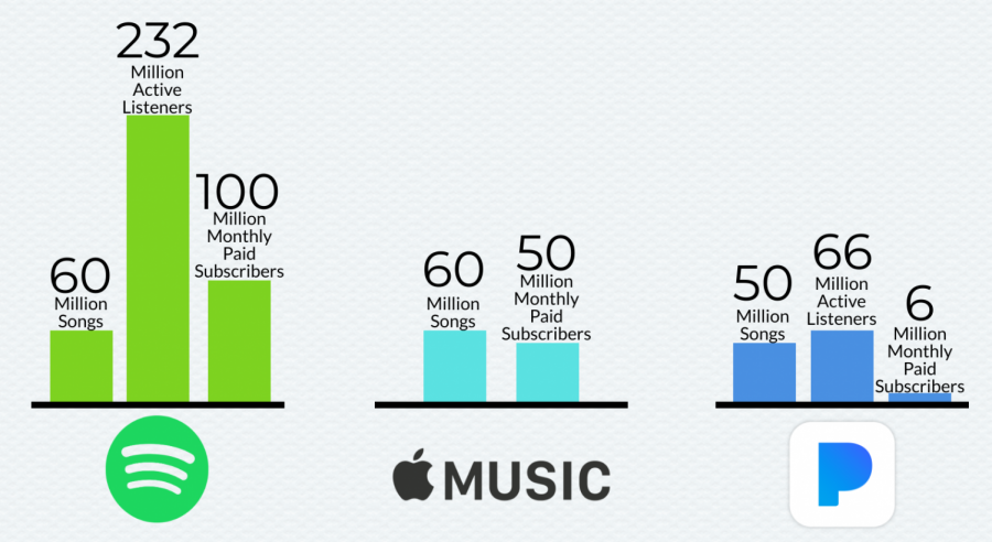 Song+count%2C+active+listeners+and+monthly+payers+are+some+of+the+statistics+that+streaming+platforms+share.+The+above+infographic+compares+three+of+the+biggest+streaming+services%3A+Spotify%2C+Apple+Music+and+Pandora%2C+respectively.+Please+note+Apple+Music+does+not+have+a+free+service+outside+of+free+trials%2C+so+the+monthly+paying+users+is+the+number+of+active+users+as+well.
