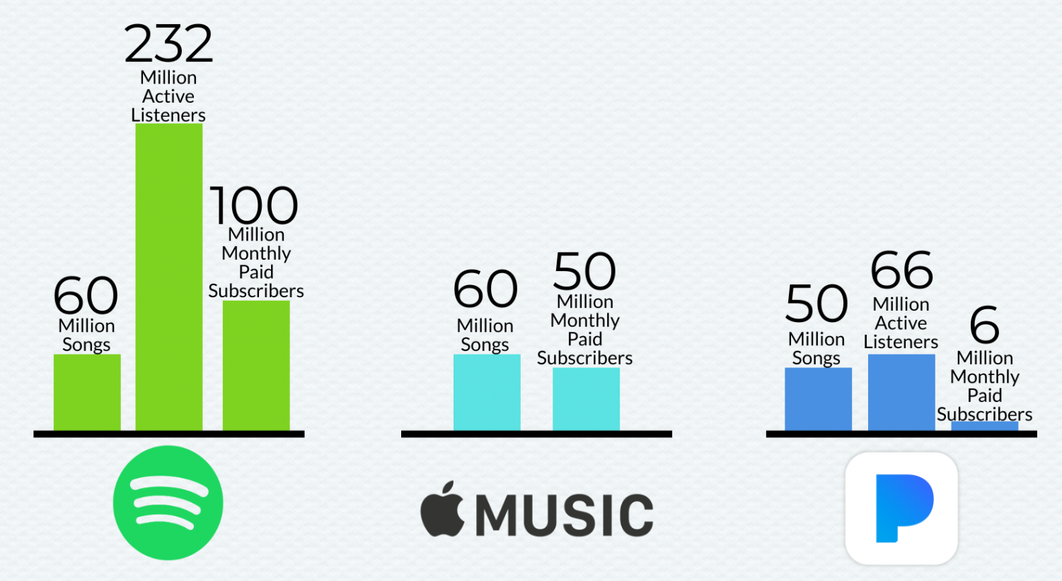 Song count, active listeners and monthly payers are some of the statistics that streaming platforms share. The above infographic compares three of the biggest streaming services: Spotify, Apple Music and Pandora, respectively. Please note Apple Music does not have a free service outside of free trials, so the monthly paying users is the number of active users as well.