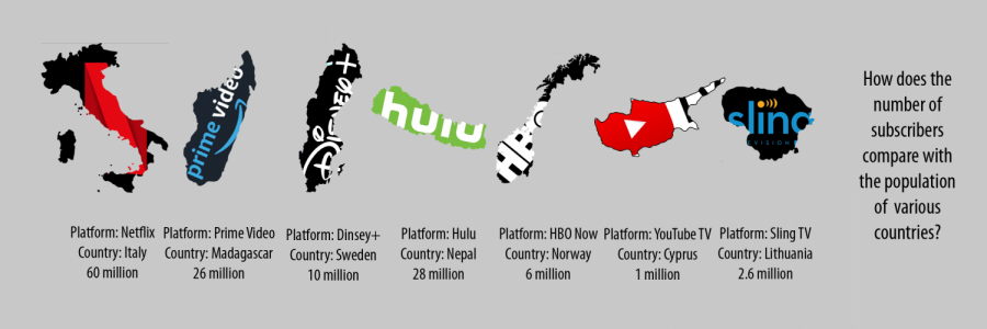 The above visual shows countries with similar populations to the amount of subscribers each platform has.