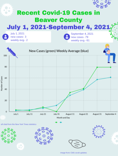 These are COVID-19 cases in Beaver County from July 1, 2021 through Sept. 4, 2021.